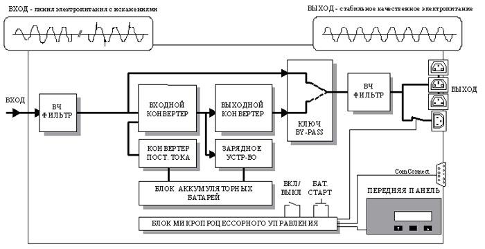 Схема функционального источника бесперебойного питания