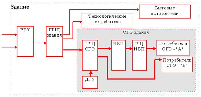 Схемы электрических соединений объектов электроэнергетики